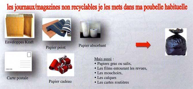 Les journaux et magazines non recyclables